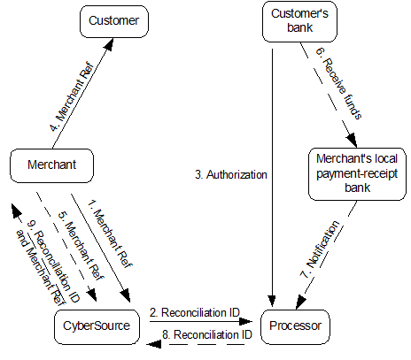 Online and Offline Processing